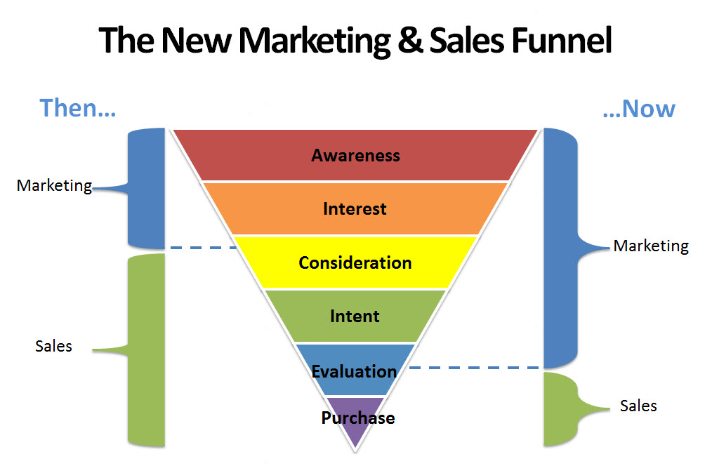 The New Marketing & Sales Funnel