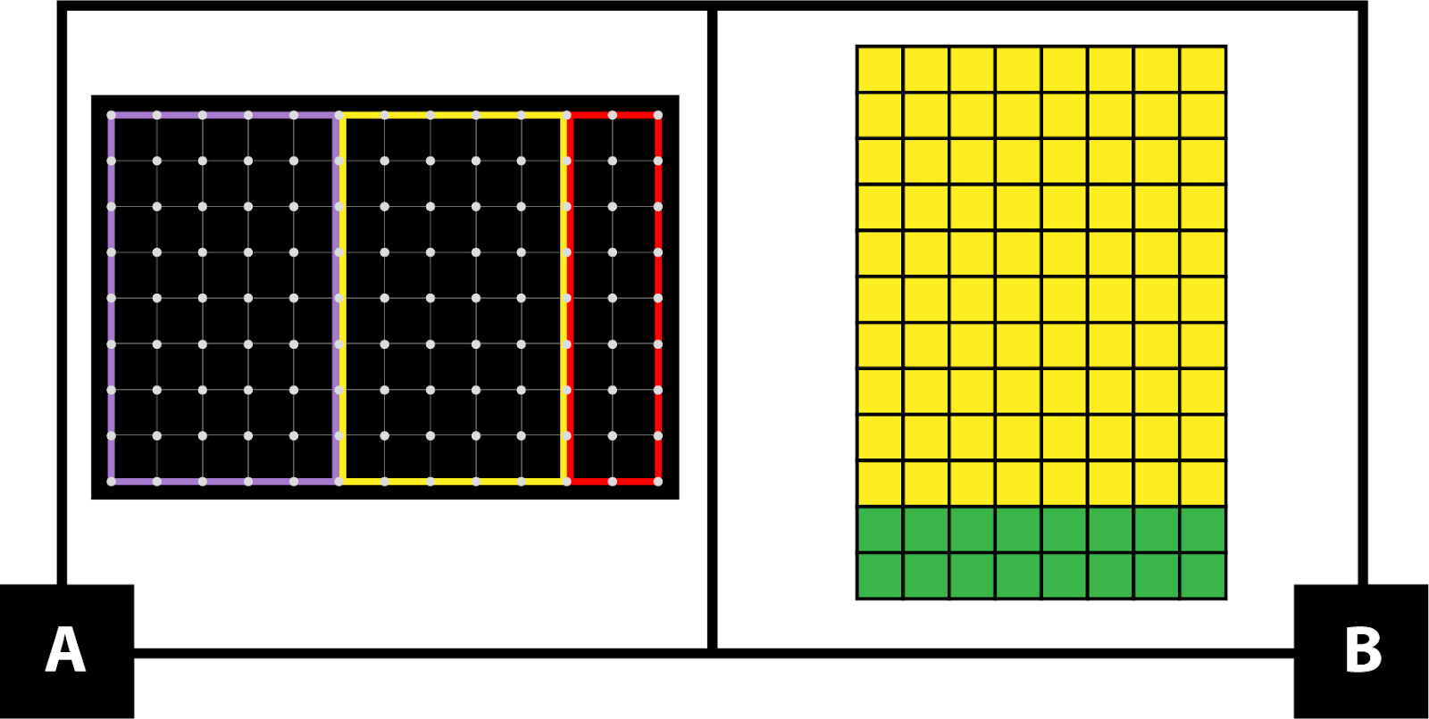 A: a geoboard with a purple rectangle of 8 by 5, a yellow rectangle of 8 by 5, and a red rectangle of 8 by 2. B: Number pieces make an array of 12 row and 8 columns with 10 rows yellow and 2 rows green.
