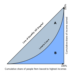 Economics_Gini_coefficient2.svg.png