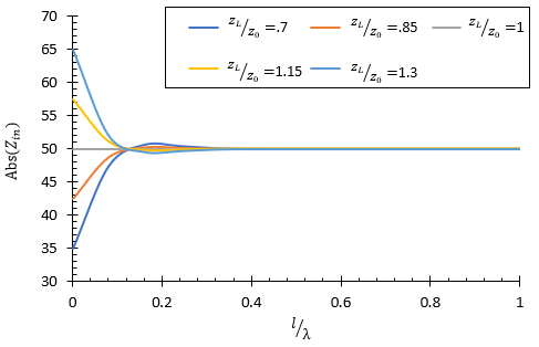 Magnitude of the input impedance with greater losses