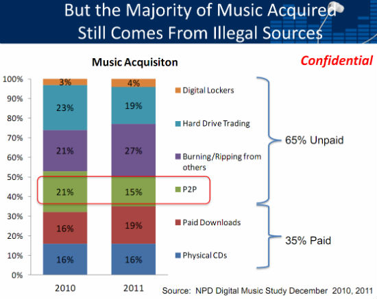 Image result for digital music study telechargements
