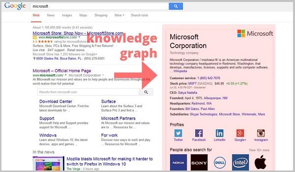 Knowledge Graph giúp tăng hiển thị cho thương hiệu.