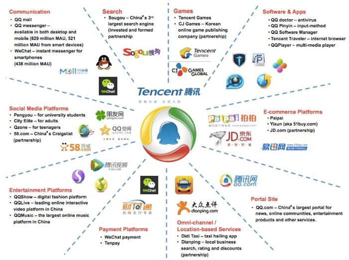 美股投資推薦-Tencent Holdings | 騰訊