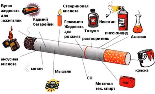 Воздействие никотина на лактацию