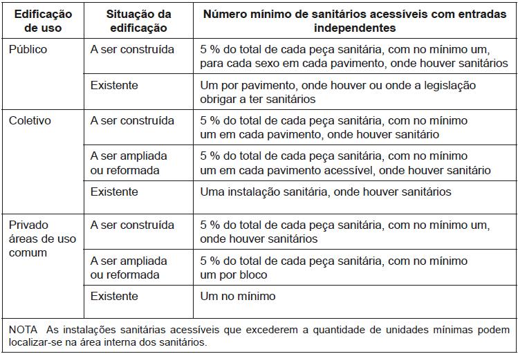 Resumo das exigências para sanitários acessíveis.