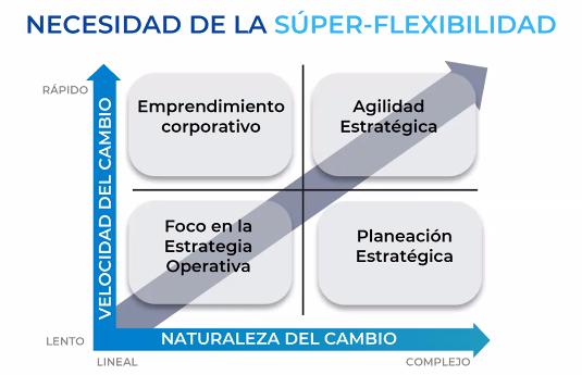 necesidad de la súper-flexibilidad.