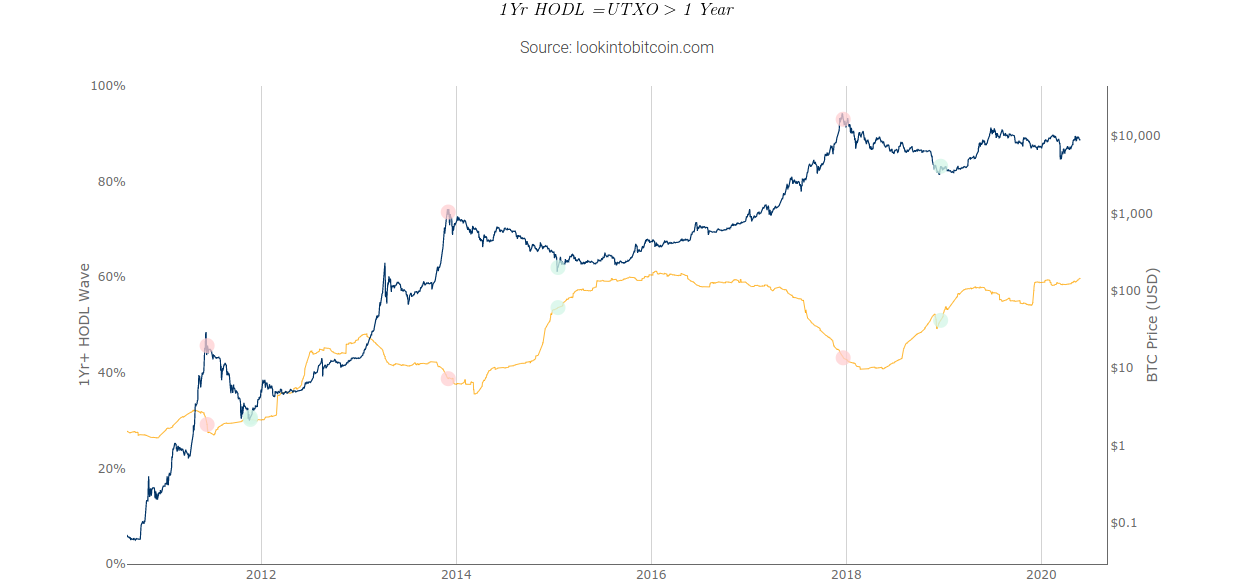 Bull Run inminente?  El gráfico de ondas de Hodl muestra que el 60% de Bitcoin no se ha movido en un año