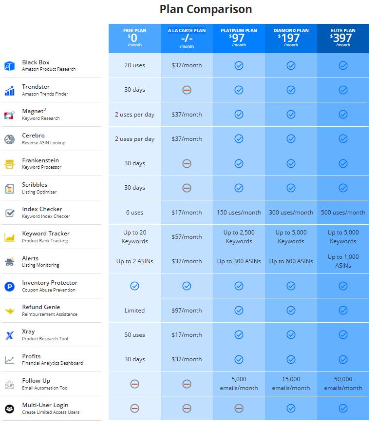Helium 10 Plan Comparison Chart