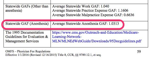 Average Statewide Anesthesia GAF