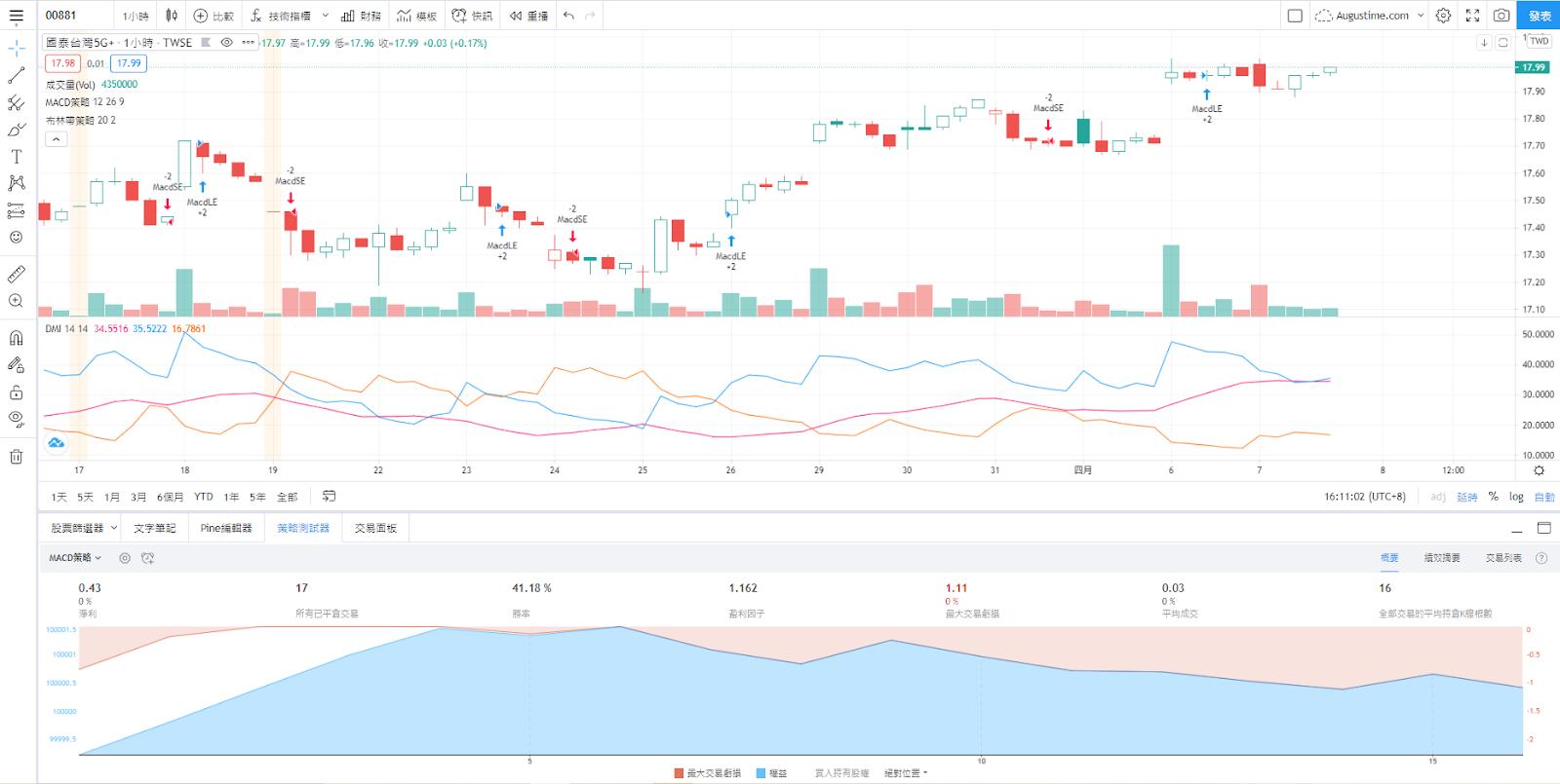 國泰00881股價走勢圖與K線圖