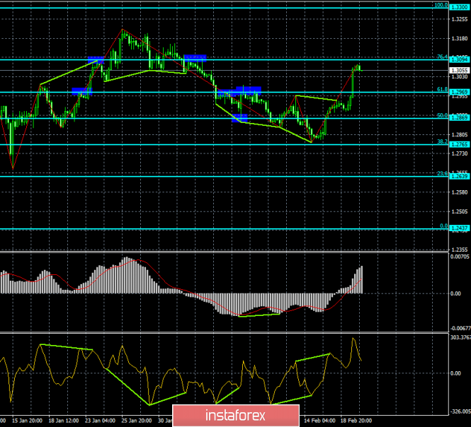 Analysis of GBP / USD Divergences for February 20. There are two possible rebounds with the pair down