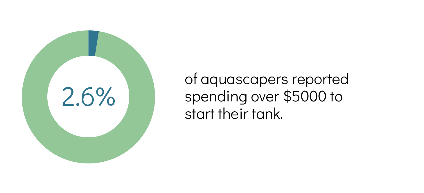 aquascaping survey result - high start-up cost
