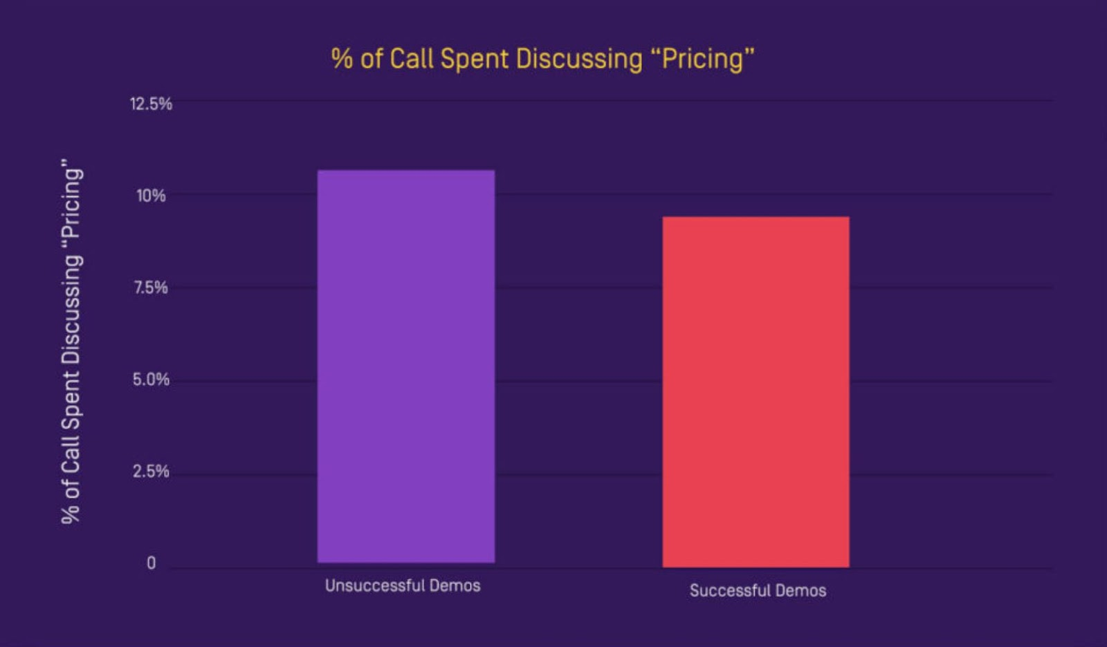 how much of your call should you spend discussing pricing?