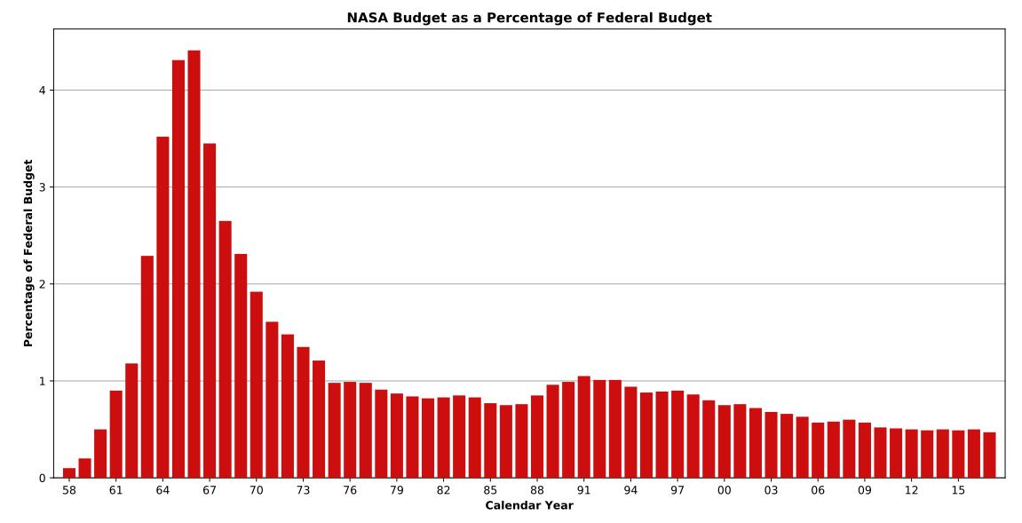 NASA-Budget-Federal.png