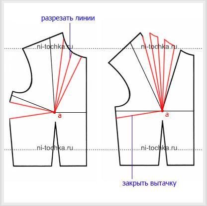 Перевод вытачки в складки горловины