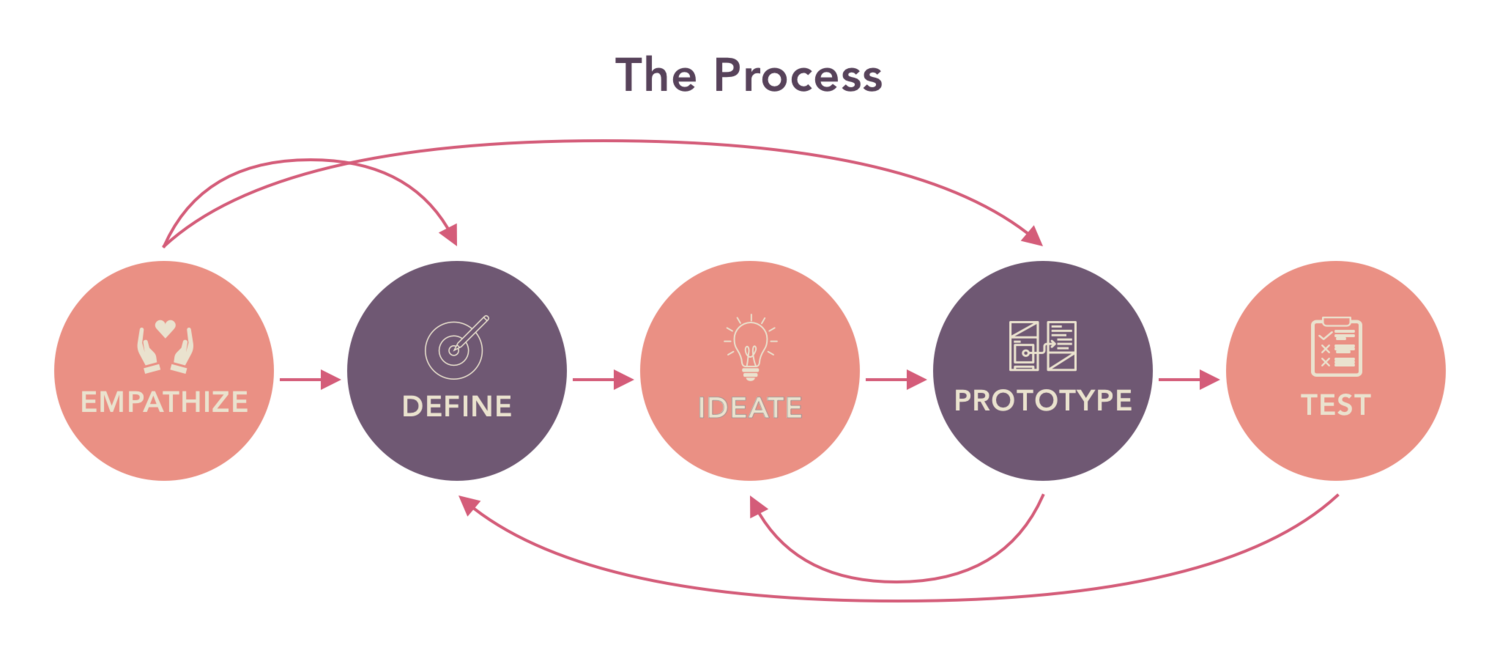 The design thinking process includes steps to empathize, define, ideate, prototype, and test.