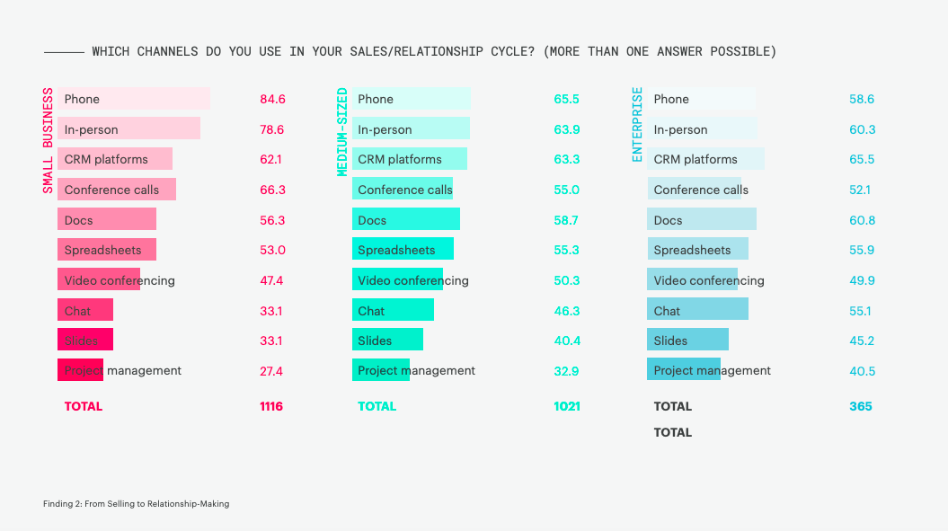 most common communication channels according to CRM benchmark report.