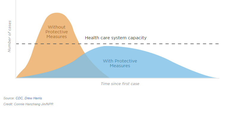 graph of time since first case withour protective measures high above the health care system capacity. with protective measures below health care system capacity from cdc drew hame