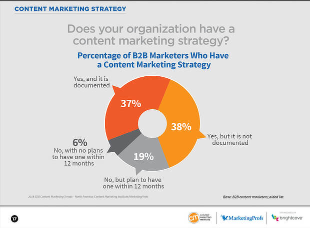 Tips To Win Customers Through Content Marketing