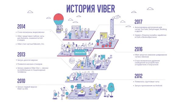 История Viber: от офиса в Бресте до компании мирового масштаба 3