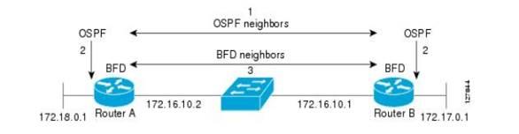 JJ's Blog - Networking Technology: OSPFv3 BFD in EXOS