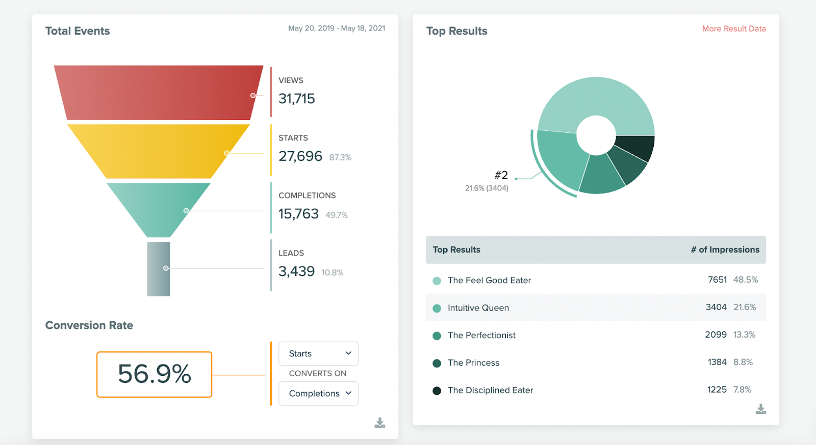 quiz analytics with over 56% start to completion