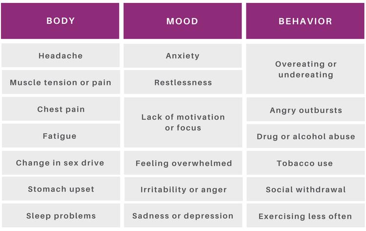 Victim of Stress?