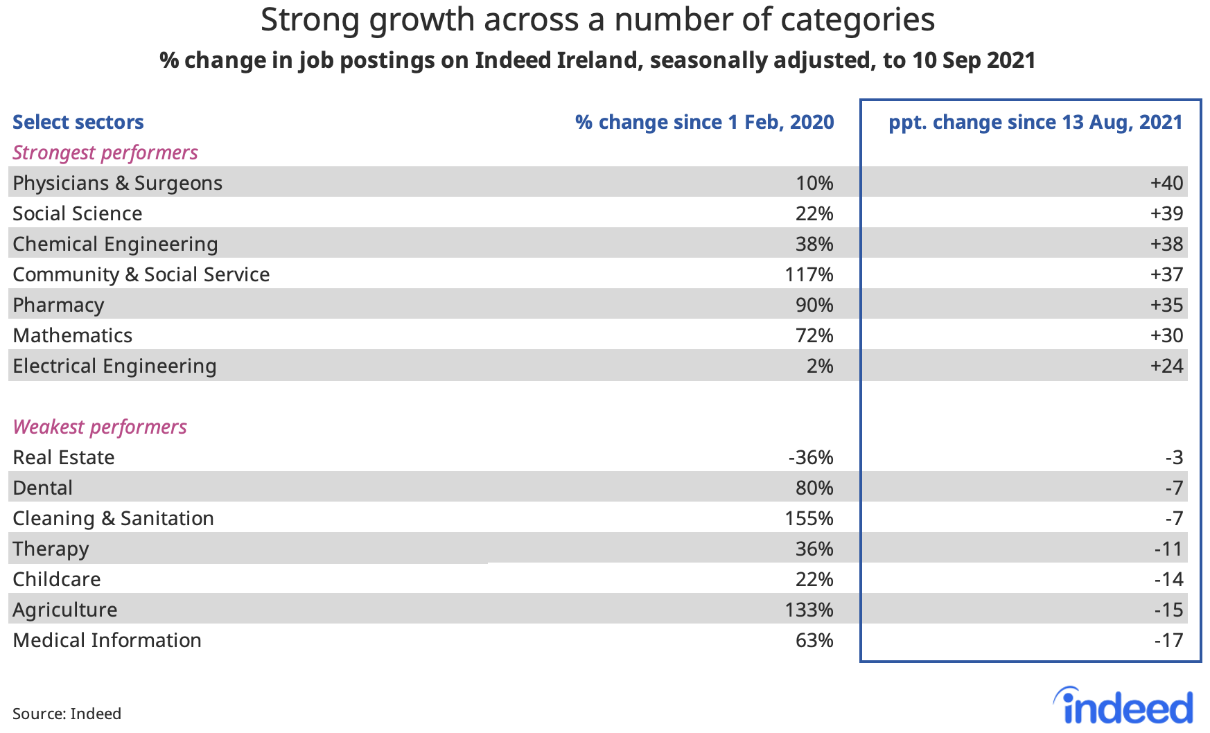 """Table titled """"Strong growth across a number of categories."""""""