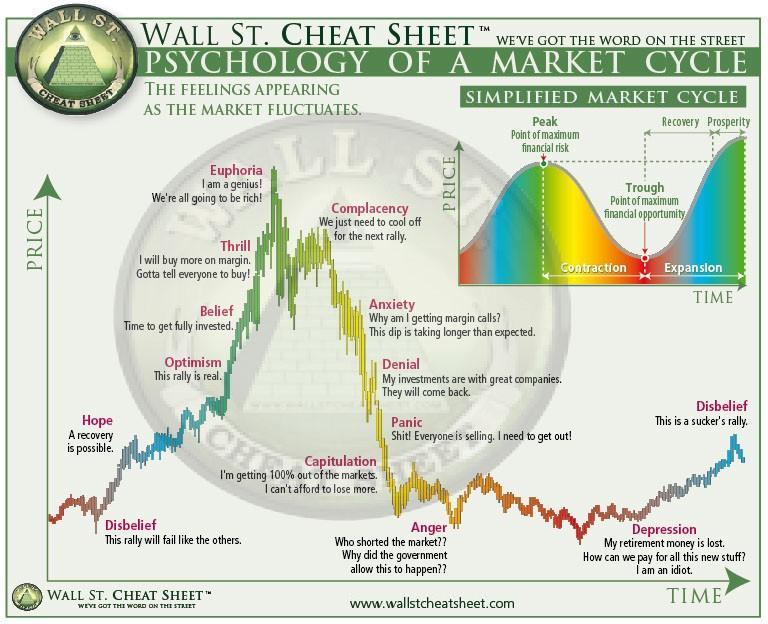 buy bitcoin cycle