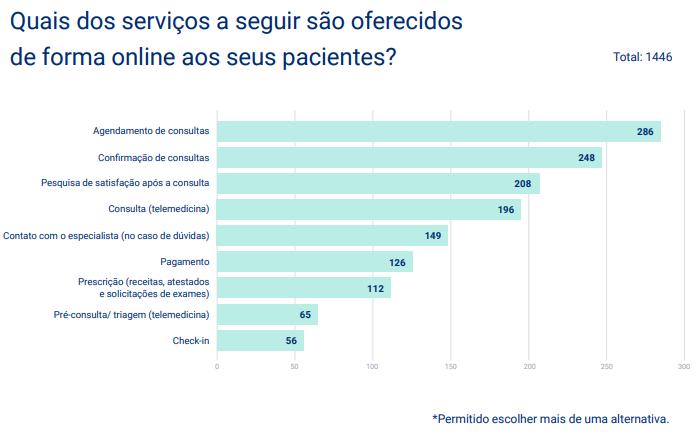 dados do mercado de saúde no brasil
