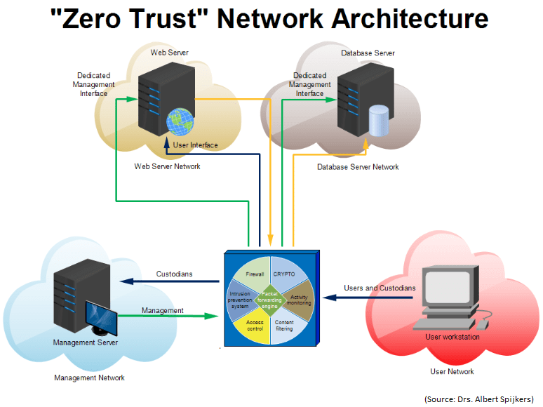 a network that uses zero trust architecture