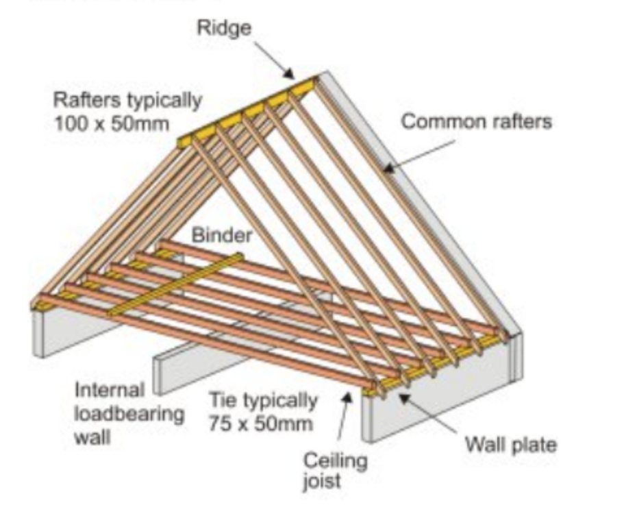 Example of structural load bearing wall running perpendicular to ceiling joists.