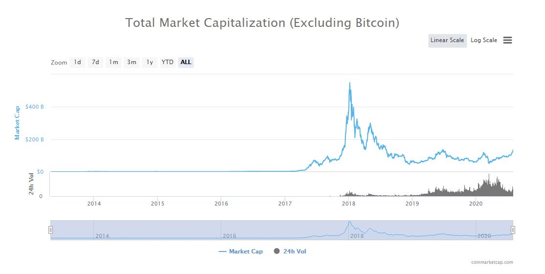 Capitalización y volumen del mercado crypto. Fuente: Coinmarketcap.