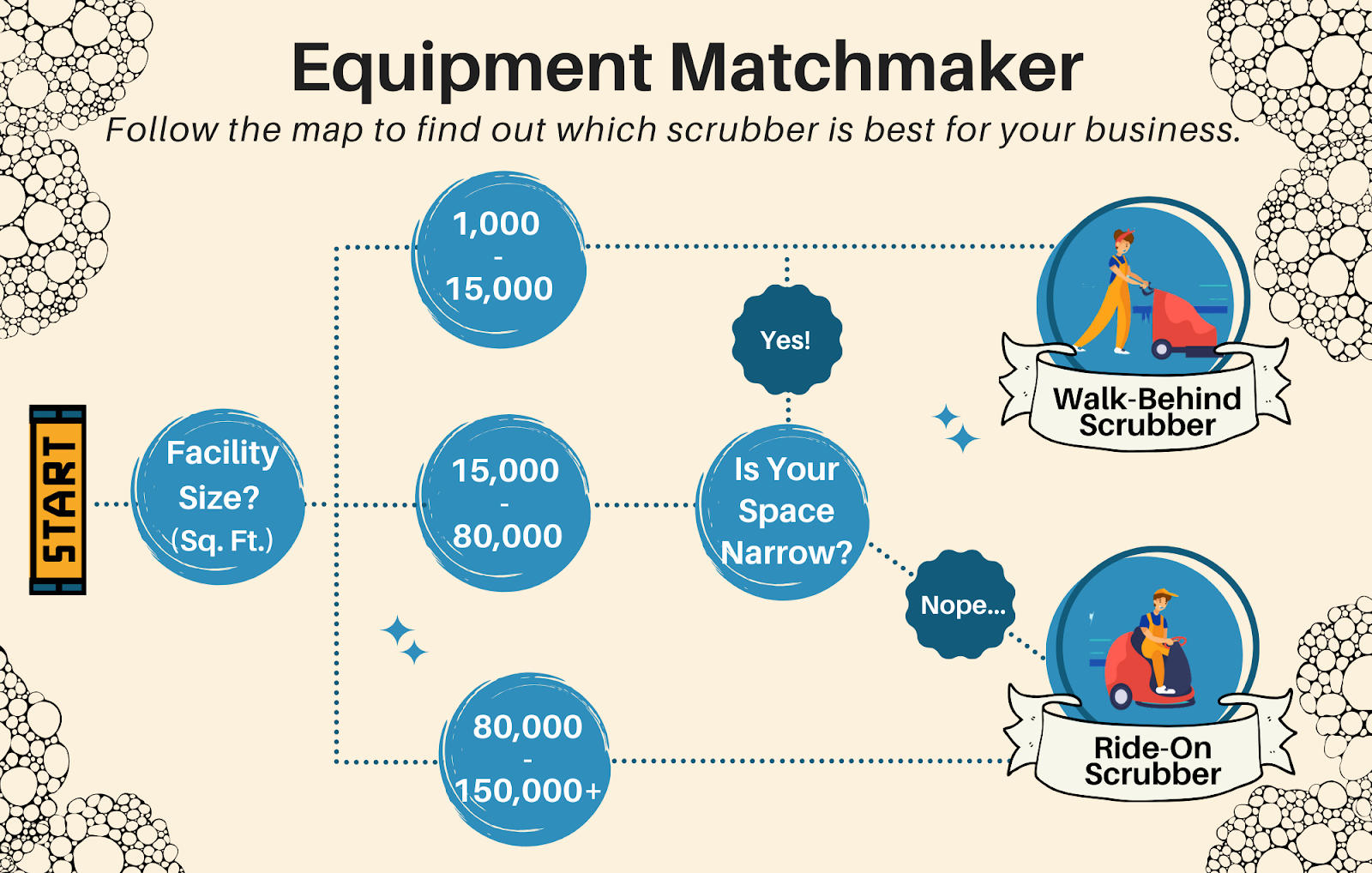 Determine if a ride-on scrubber is right for your business