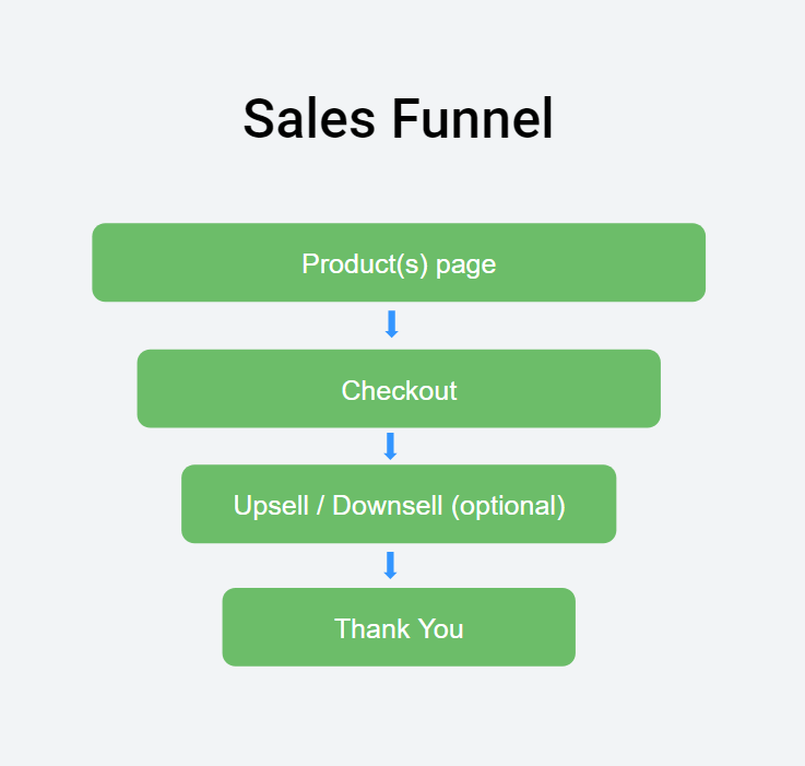 Example of a sales funnel that focuses on a specific product with the goal to sell that product