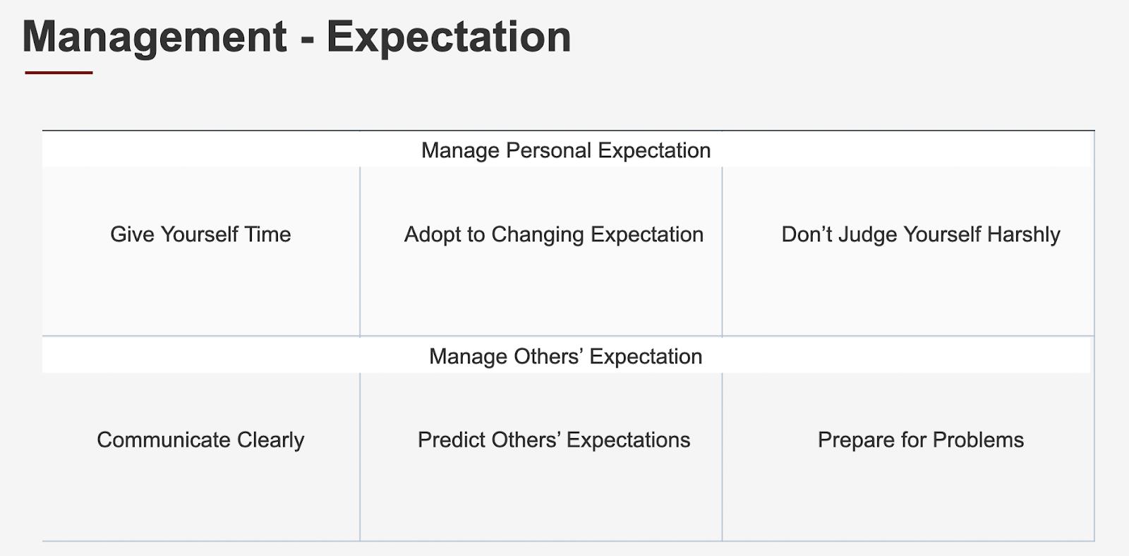 manage expectation