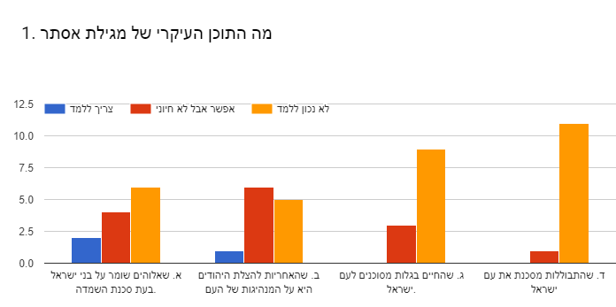 Forms response chart. Question title: 1. מה התוכן העיקרי של מגילת אסתר. Number of responses: .
