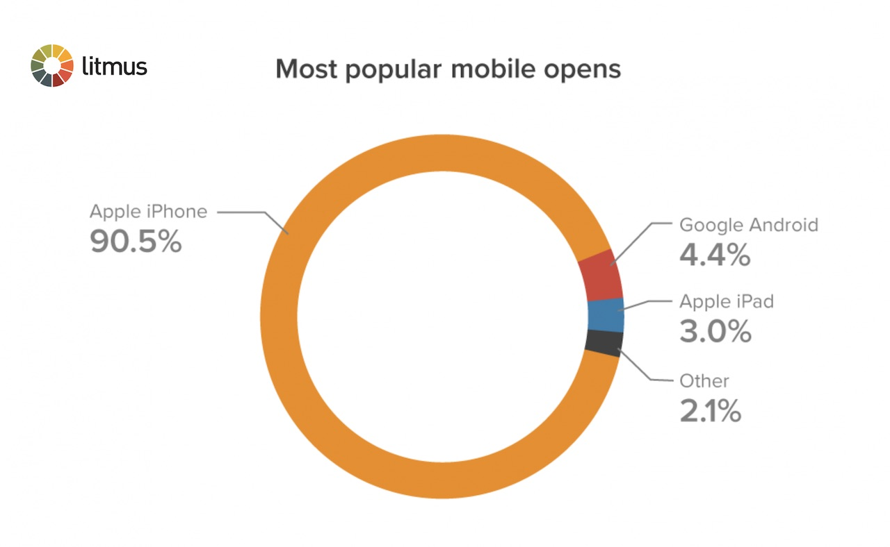 Most popular email open platforms