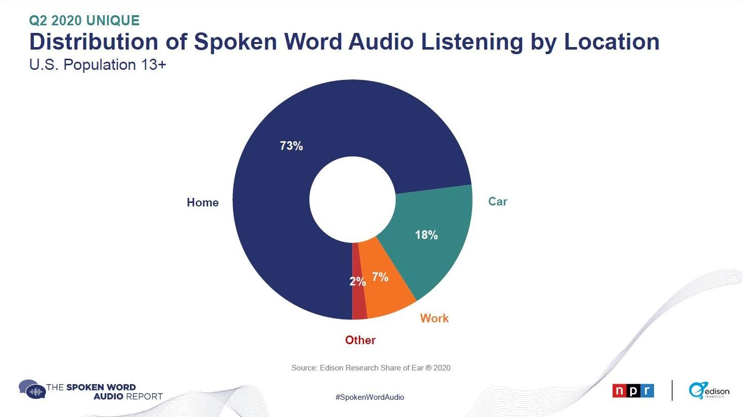 Distribution of Spoken Word Audio Listening by Location report