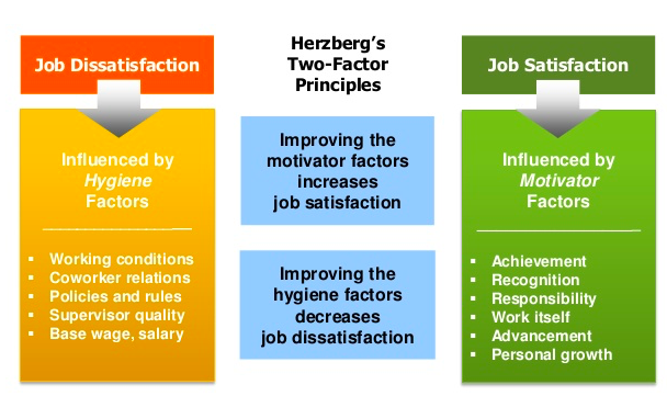 analysis of herzbergs two factor theory The two-factor theory of motivation can be used to analyze any evidence of de- motivated employees at work applying herzberg's model, these evidences may include a low level of productivity, poor quality of production and/or service, poor employee-employer relationships, strikes and industrial disputes concerning pay.