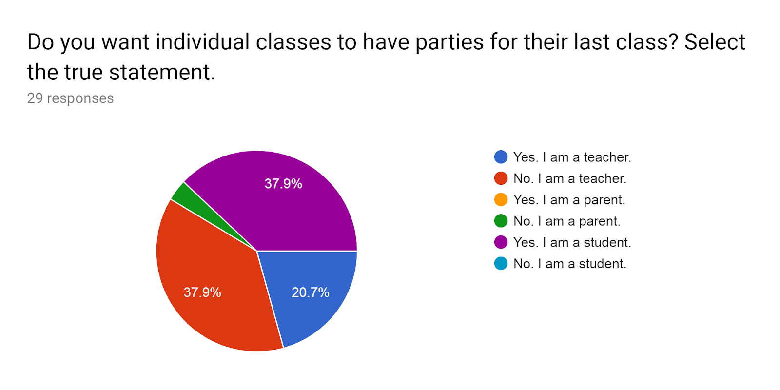 Forms response chart. Question title: Do you want individual classes to have parties for their last class? Select the true statement.. Number of responses: 29 responses.