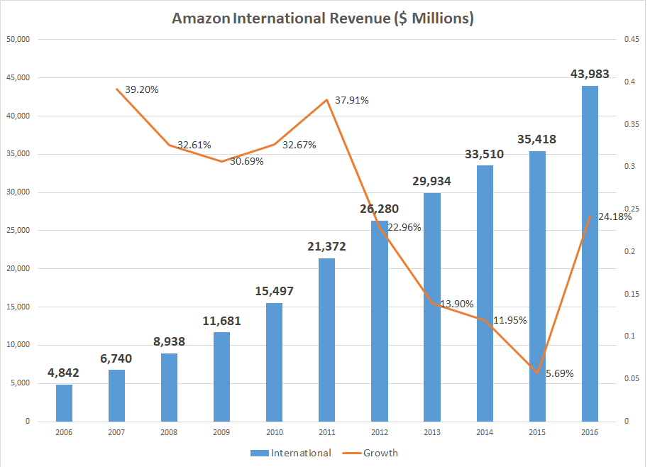 Is Amazon.com, Inc. (NASDAQ:AMZN) Ready to Rumble?