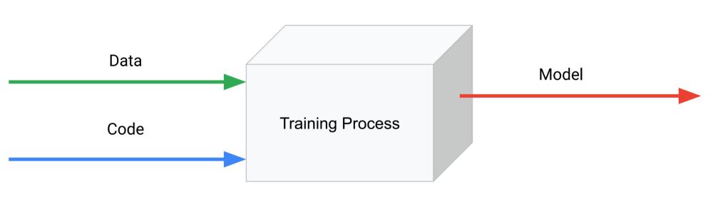 ML = Code + Data. Ảnh: Towards Data Science
