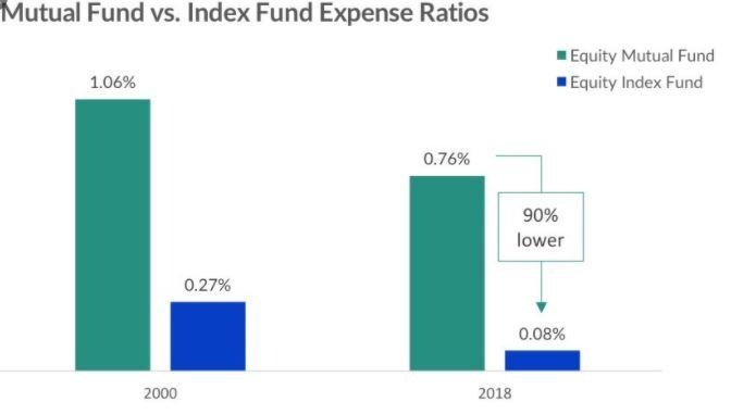 Index Funds fees can be significantly lower