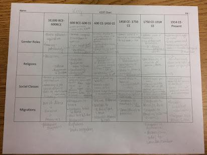 Homework Help On World History