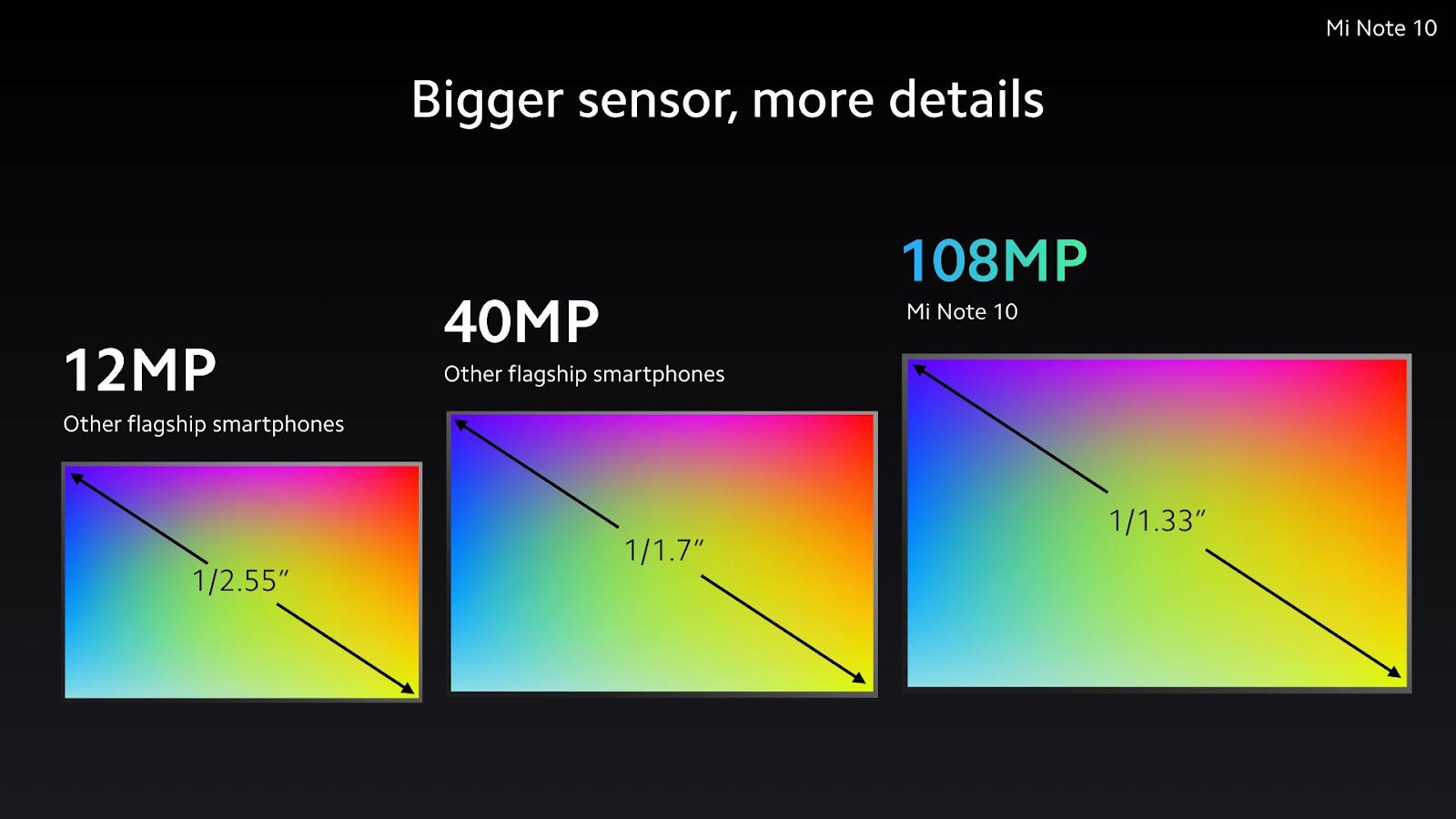 Mi CC9 Pro (Mi Note 10) 感光元件大小