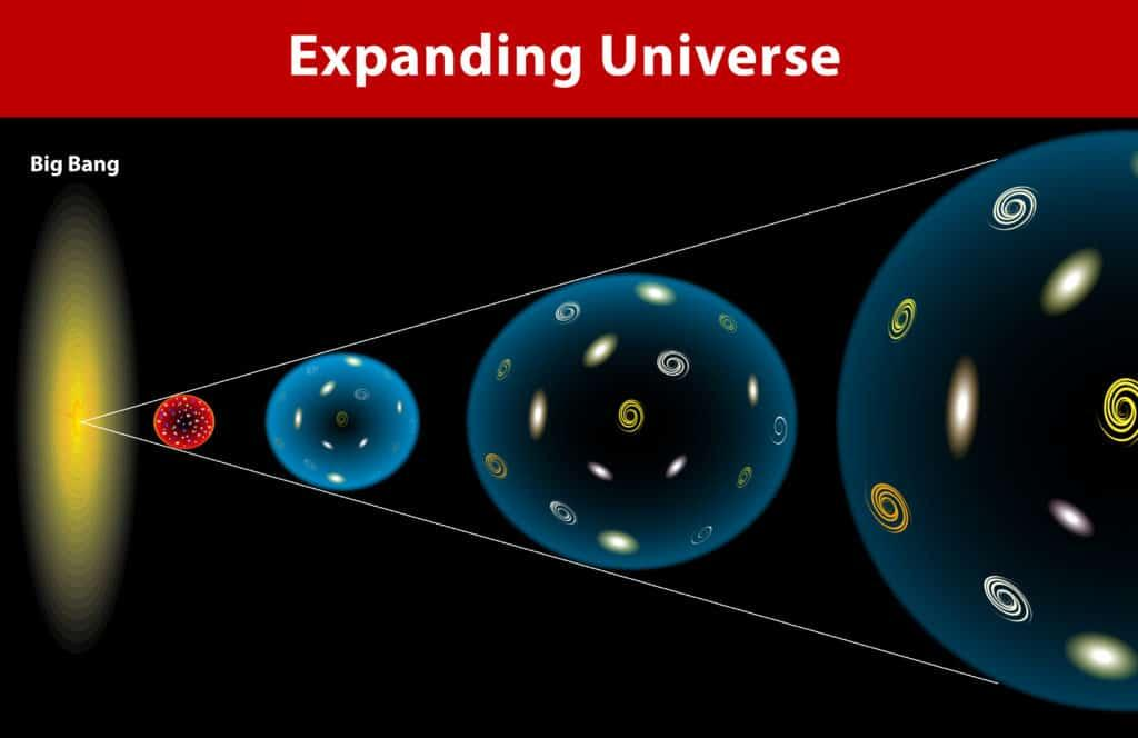 How does the Universe expand? – Science Experiments for Kids