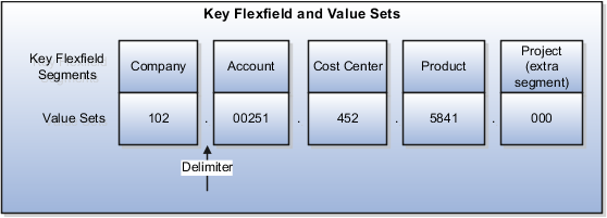 Cost allocation key flexfield structure and value sets
