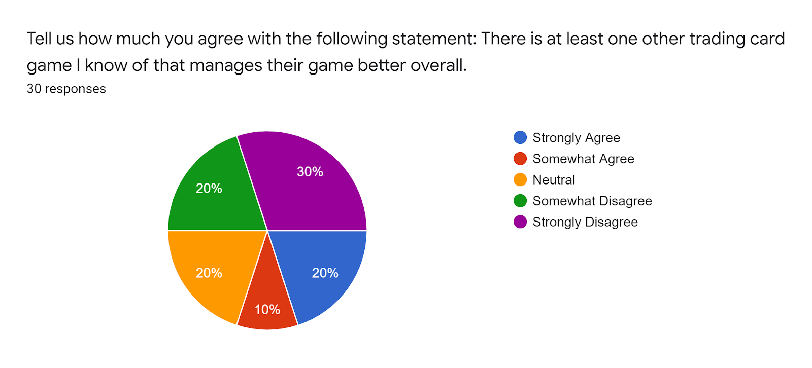 Forms response chart Question title Tell us how much you agree with the following statement There is at least one other trading card game I know of that manages their game better overall Number of responses 30 responses