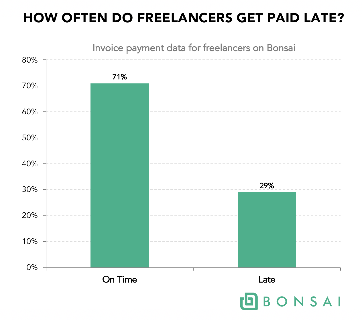 How often do freelancers get paid late? It depends if you're
